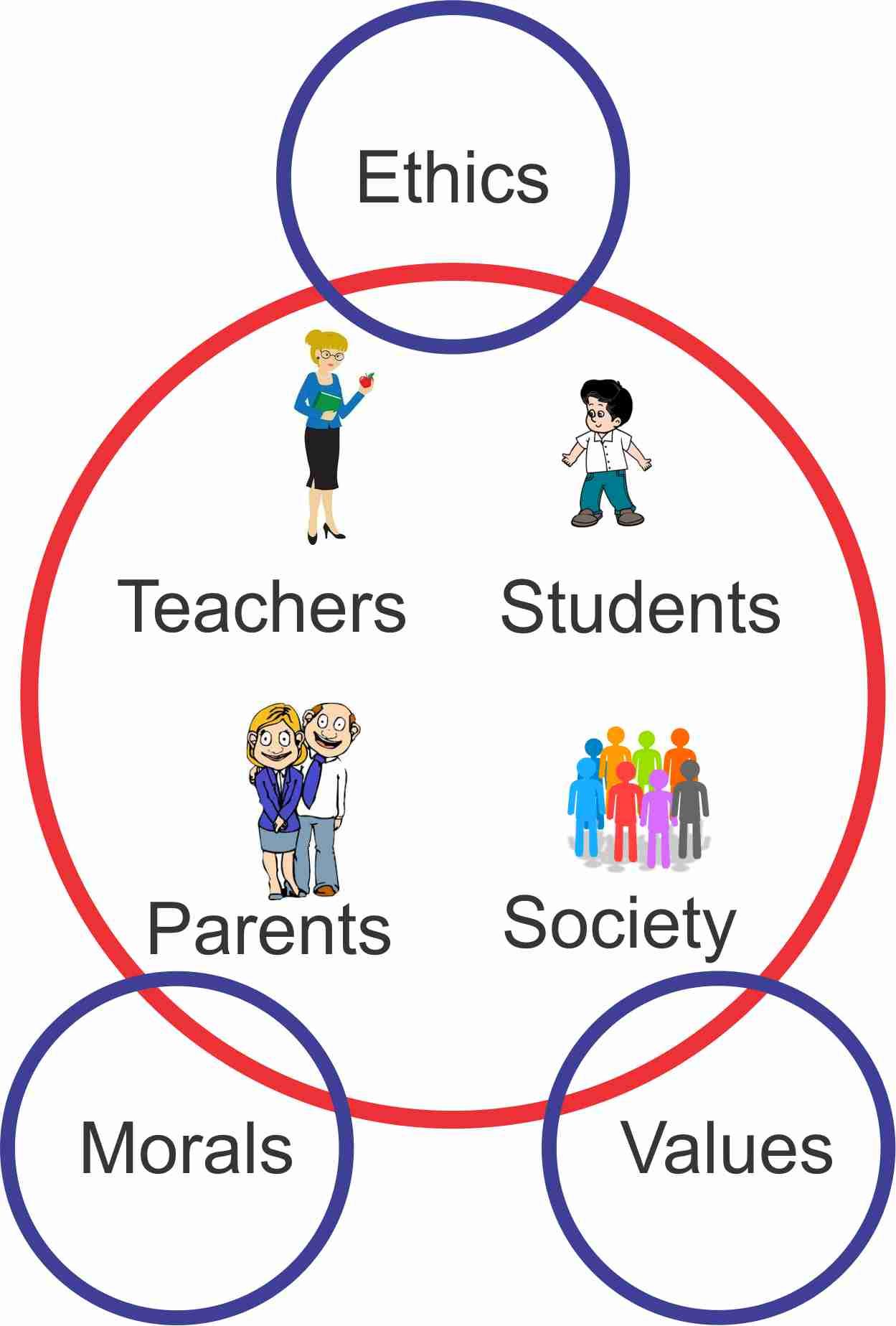 Ethical issues in Education | Saraswati World School